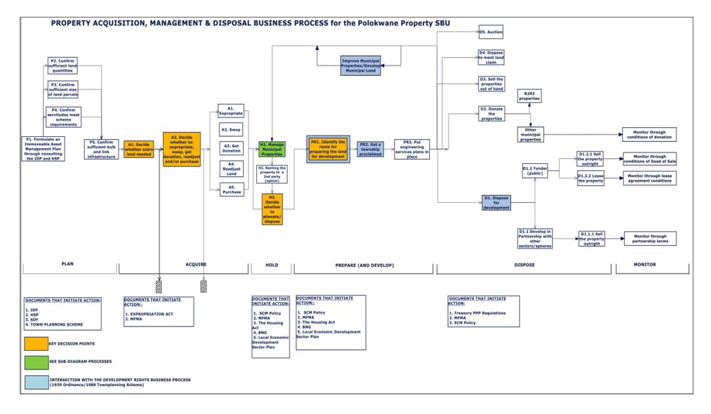 Business Process Diagram for Polokwane Property
