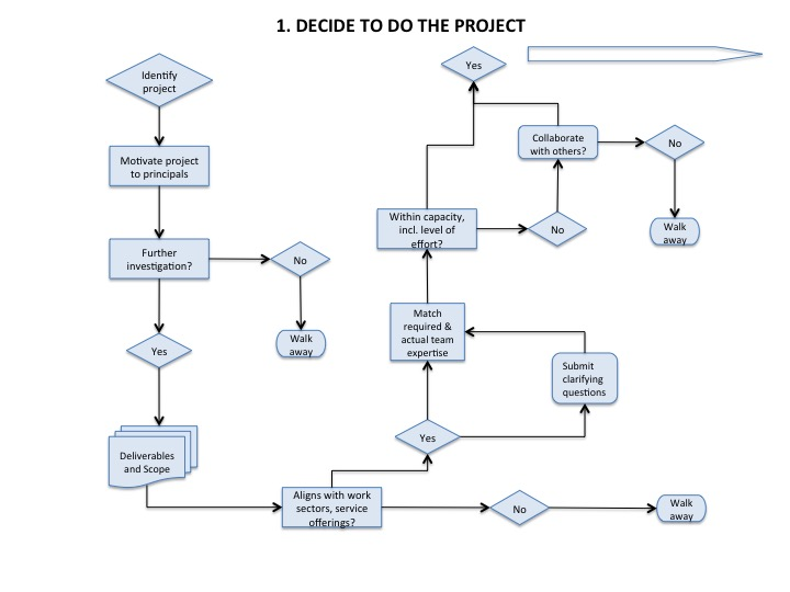 Really visualise how to manage a crammed, project plan