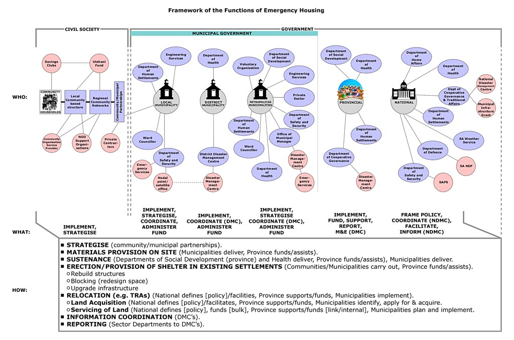 framework-of-the-functions-of-emergency-housing