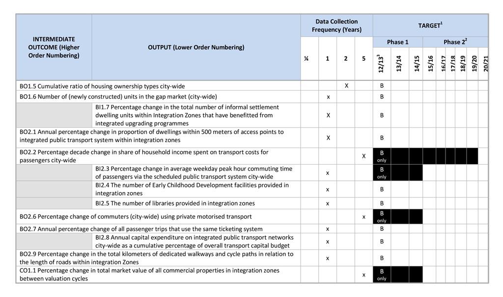 metro-performance-indicators-3